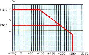 Kugelhahn Dampf Dampfkugelhahn Druck- und Temperaturdiagramm - NAVAL